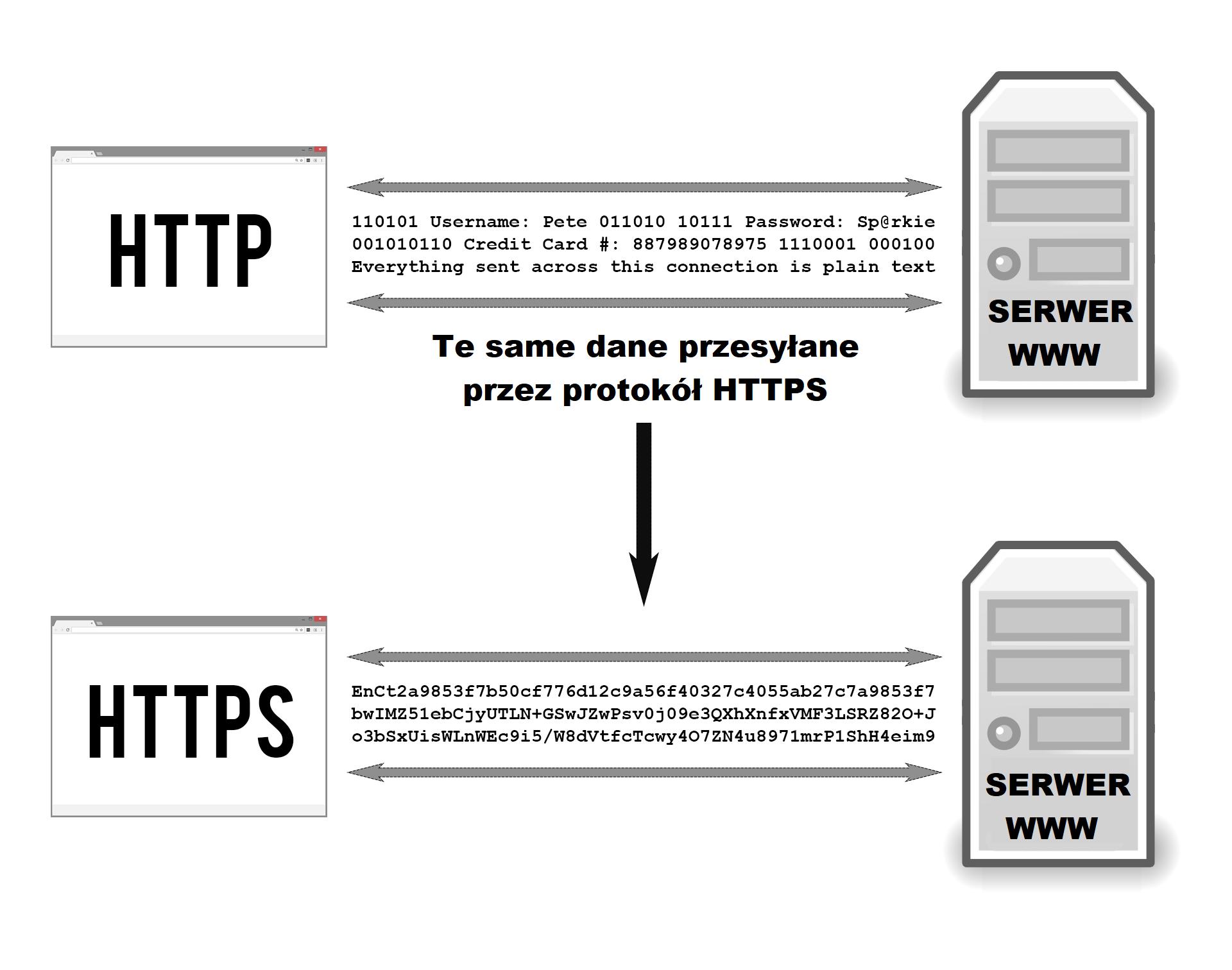 Protokół HTTPS w praktyce
